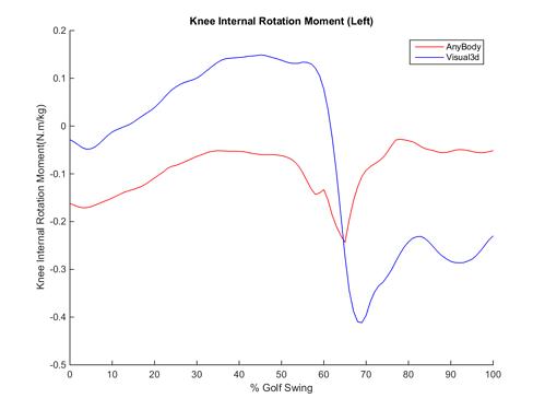 Knee_Internal_Rotation_Moment_Left